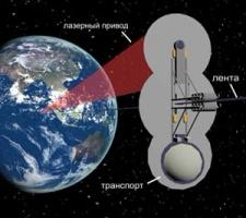 Космический лифт и нанотехнологии - запуск   намечен на   2018 год